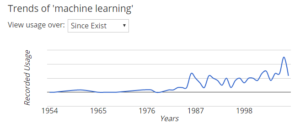 Machine learning trends from Collins Dictionary